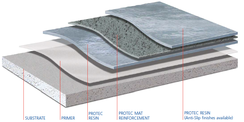 PROTEC IS A DURABLE, SEAMLESS, COLD SYSTEM APPLIED LIQUID ROOFING SOLUTION